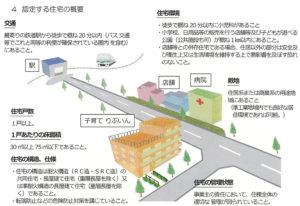 「子育て りぶいん」の対象となる賃貸マンションは条件面でさまざまな配慮が行われている(横浜市の資料より)