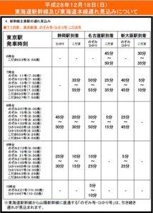 12月18日(日)の遅れ見込み(JR東海資料より)
