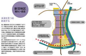 新羽地区の構想図(1999年当時の横浜市資料)