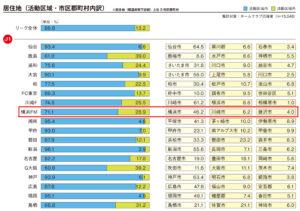 ファンの横浜市内在住率は46.2%で半数以下だった(スタジアム観戦者調査2016より)