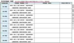 利用申請書には第8希望まで書ける欄があり、第9希望以降は欄外に記入することも可能としている(子ども・子育て支援制度 利用申請書(2・3号用)平成28年度版より)