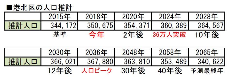 横浜市 人口