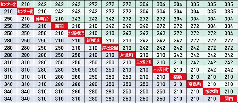 電車 定期 券 消費 税