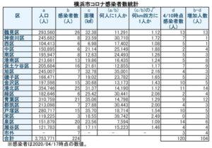 横浜市における「新型コロナウイルス」の感染患者数(4月17日時点)(表は徒然呟人さん @DoodlingTweeter 提供)