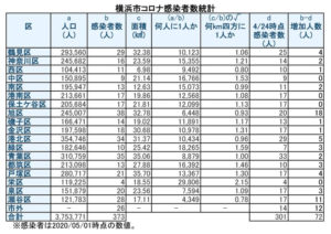 横浜市における「新型コロナウイルス」の感染患者数(5月1日時点)(表は徒然呟人さん @DoodlingTweeter 提供)