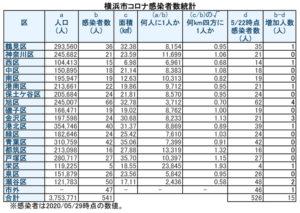 横浜市における「新型コロナウイルス」の感染患者数(5月29日時点)(表は徒然呟人さん @DoodlingTweeter 提供)