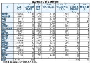 横浜市における「新型コロナウイルス」の感染患者数(7月3日時点)(表は徒然呟人さん @DoodlingTweeter 提供)