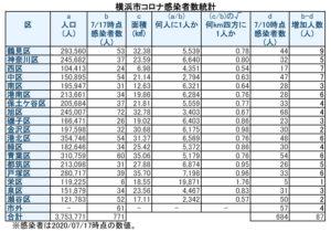 横浜市における「新型コロナウイルス」の感染患者数(7月17日時点)(表は徒然呟人さん @DoodlingTweeter 提供)