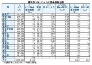 横浜市における「新型コロナウイルス」の感染患者数(8月21日時点)(表は徒然呟人さん提供)