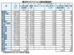 横浜市における「新型コロナウイルス」の感染患者数(9月4日時点)(表は徒然呟人さん提供)