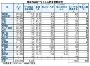 横浜市における「新型コロナウイルス」の感染患者数(9月18日時点)(表は徒然呟人さん提供)