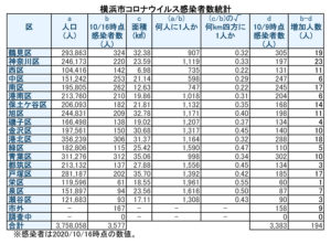 横浜市における「新型コロナウイルス」の感染患者数(10月16日時点)。前週の鶴見区に続き青葉区も人口1千人に1人を割ってしまった(表は徒然呟人さん提供)
