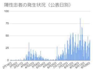 横浜市の感染者数は再び増加傾向に(横浜市特設ページより)
