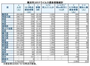 横浜市における「新型コロナウイルス」の感染患者数(10月2日時点)(表は徒然呟人さん提供)