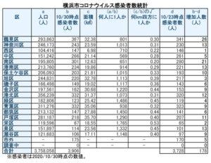 横浜市における「新型コロナウイルス」の感染患者数(10月30日時点・徒然呟人さん提供)