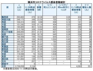 横浜市における「新型コロナウイルス」の感染患者数(11月20日時点・徒然呟人さん提供)