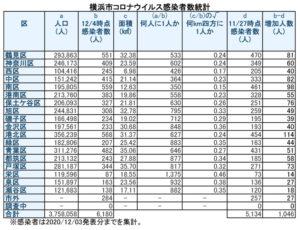 横浜市における「新型コロナウイルス」の感染患者数(12月3日時点での公表分・徒然呟人さん提供)