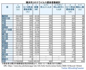 横浜市における「新型コロナウイルス」の感染患者数(12月17日時点での公表分・徒然呟人さん提供)