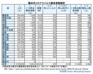 横浜市における「新型コロナウイルス」の感染患者数(1月14日時点での公表分・徒然呟人さん提供)