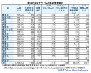 横浜市における「新型コロナウイルス」の感染患者数。港北区は約224人に1人の割合となった(1月28日時点での公表分・徒然呟人さん提供)