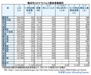横浜市における「新型コロナウイルス」の感染患者数(1月7日時点での公表分・徒然呟人さん提供)