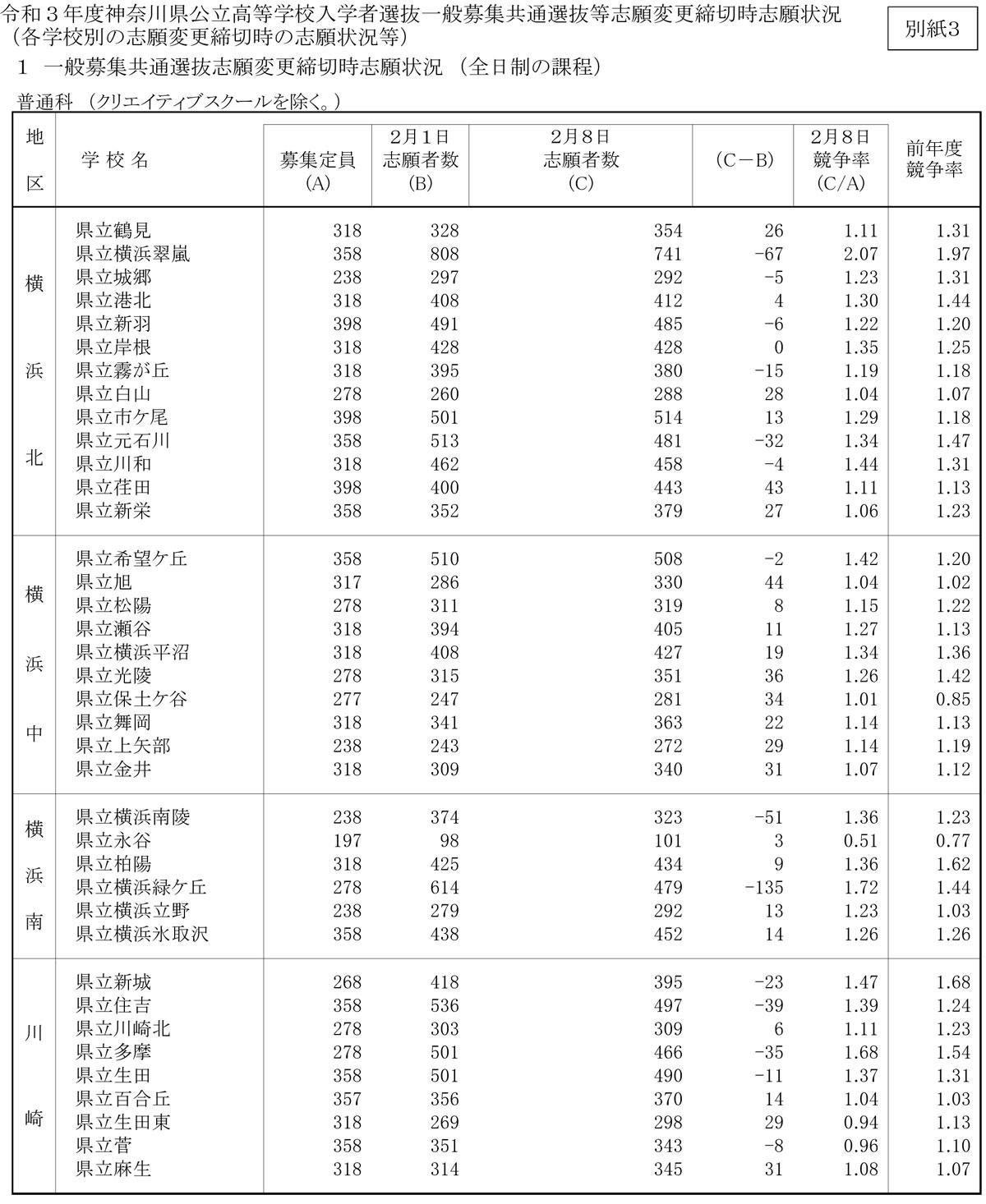 志願 後 倍率 2021 変更 県 公立 高校 神奈川