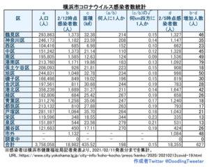 横浜市における「新型コロナウイルス」の感染患者数。対人口比の感染者数は磯子区が100人台となった(2月11日時点での公表分・徒然呟人さん提供)