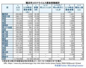 横浜市における「新型コロナウイルス」の感染患者数。港北区の対人口比の感染者数は約205人に1人という状況で持ちこたえている(2月25日時点での公表分・徒然呟人さん提供)