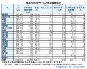 横浜市における「新型コロナウイルス」の感染患者数。対人口比で港北区は約199人に1人となってしまった(3月11日時点での公表分・徒然呟人さん提供)