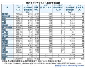 横浜市における「新型コロナウイルス」の感染患者数。対人口比で港北区は約195人に1人が感染していることになる(3月25日時点での公表分・徒然呟人さん提供)