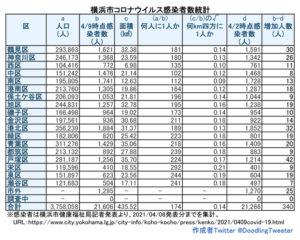 横浜市における「新型コロナウイルス」の感染患者数(4月8日時点での公表分・徒然呟人さん提供)