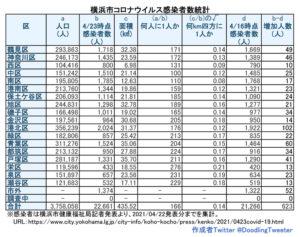 横浜市における「新型コロナウイルス」の感染患者数(4月22日時点での公表分・徒然呟人さん提供)