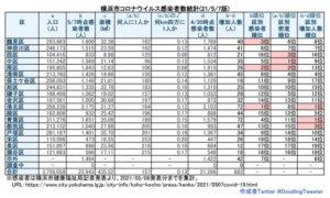 横浜市における「新型コロナウイルス」の感染患者数(5月6日時点での公表分・徒然呟人さん提供)