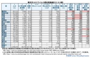 横浜市における「新型コロナウイルス」の感染患者数。人口と面積を最新情報に更新している南区も100人を割り99人に1人の感染者比率となってしまった(6月3日時点での公表分・徒然呟人さん提供)