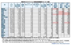 横浜市における「新型コロナウイルス」の感染患者数。港北区は約140人に1人の割合、区別密度では8番目に多い人数となっている(6月17日時点での公表分・徒然呟人さん提供)