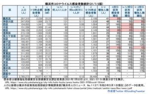 横浜市における「新型コロナウイルス」の感染患者数(7月1日時点での公表分・徒然呟人さん提供)