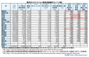 横浜市における「新型コロナウイルス」の感染患者数。中区、南区、西区の感染者の対人口比率が引き続き高くなっている(7月15日時点での公表分・徒然呟人さん提供)