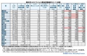 横浜市における「新型コロナウイルス」の感染患者数。市北部や中心部の多さが目立つ(7月29日時点での公表分・徒然呟人さん提供)