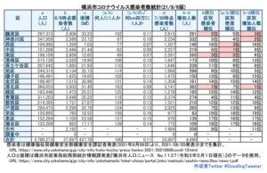 横浜市における「新型コロナウイルス」の感染患者数。神奈川区が100人に1人の比率を割ってしまった(8月5日時点での公表分・徒然呟人さん提供)