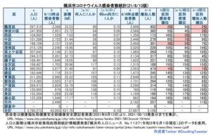 横浜市における「新型コロナウイルス」の感染患者数(8月12日時点での公表分・徒然呟人さん提供)