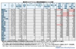 横浜市における「新型コロナウイルス」の感染者数(9月23日時点での公表分・徒然呟人さん提供)
