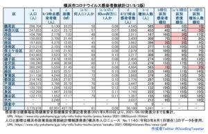 横浜市における「新型コロナウイルス」の感染者数。港北区では約65人に1人にまで増加。全ての区で約100人に1人を割ってしまった(9月2日時点での公表分・徒然呟人さん提供)