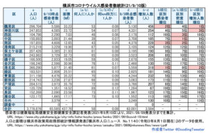 横浜市における「新型コロナウイルス」の感染者数(9月9日時点での公表分・徒然呟人さん提供)