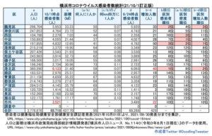 横浜市における「新型コロナウイルス」の感染者数(9月30日時点での公表分・徒然呟人さん提供)※訂正情報による修正分
